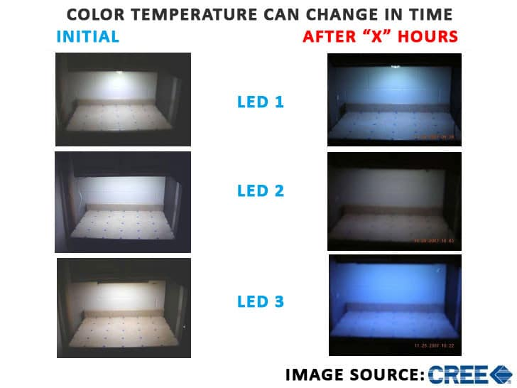 color temperature of the white LED changes